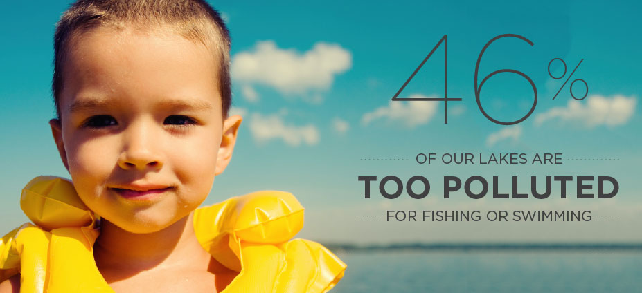 46% of our lakes are too polluted for fishing or swimming