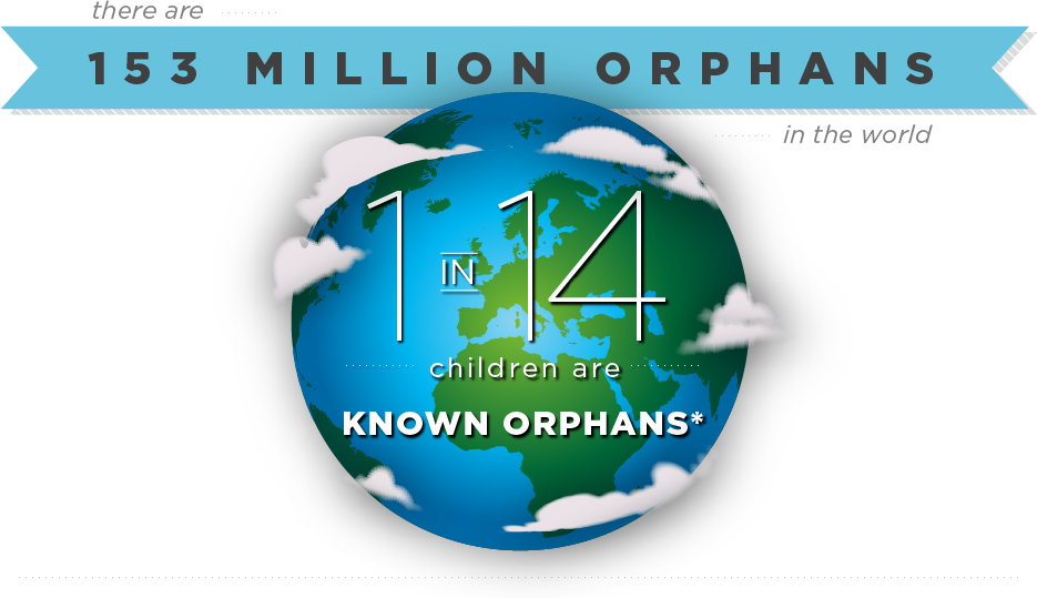 There are 153 Million Orphans in the World