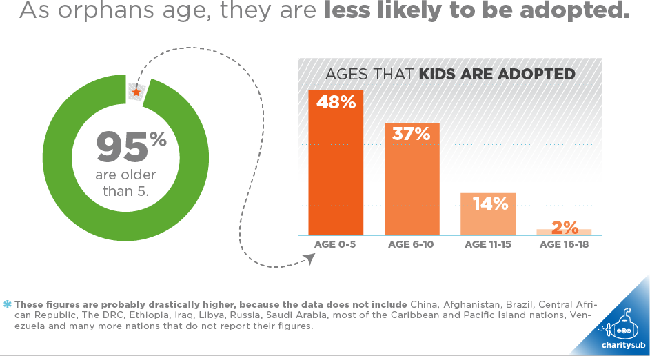 As orphans age, they are less likely to be adopted.