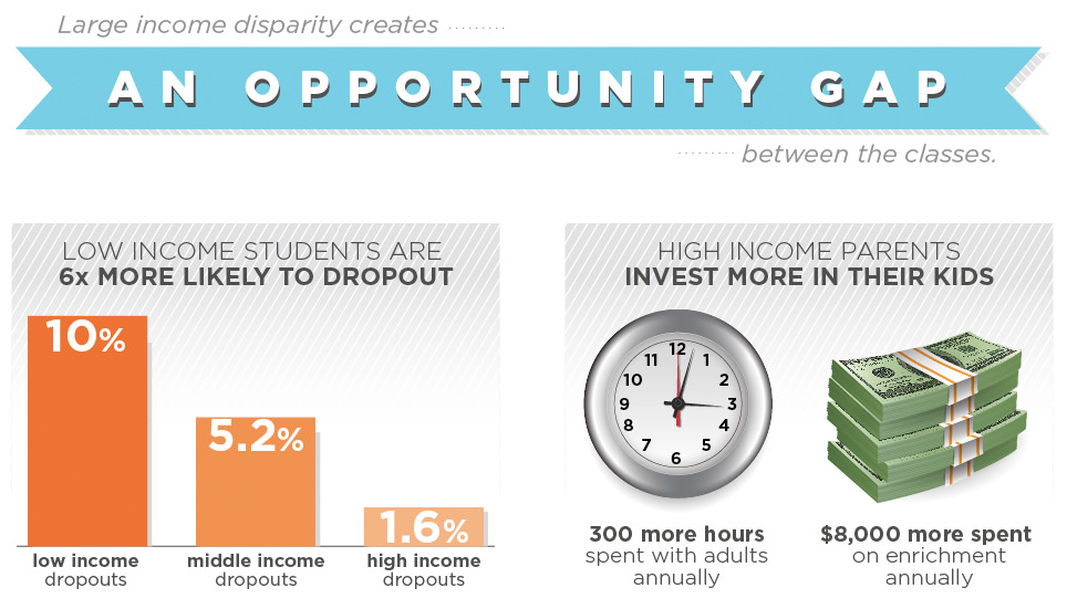 Large Income Disparity Creates an Opportunity Gap